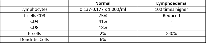 normal vs lymphoedema